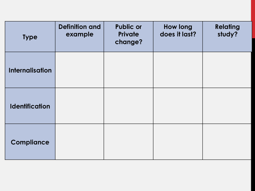 [AQA '15] Social Influence (conformity) Lesson 1 - 5