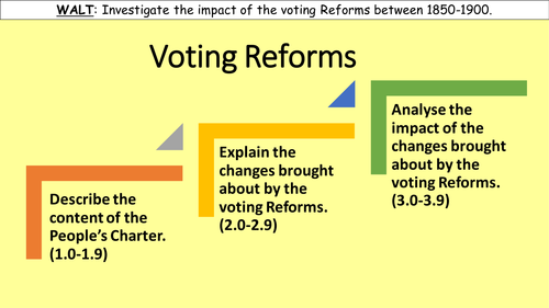 Voting Reforms between 1850 and 1900