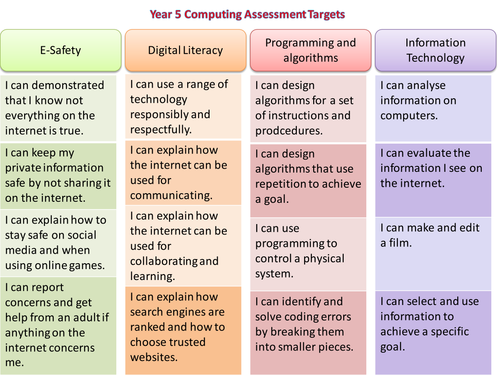 Computing / ICT Assessment Targets Years 1-6 (2014 Curriculum)