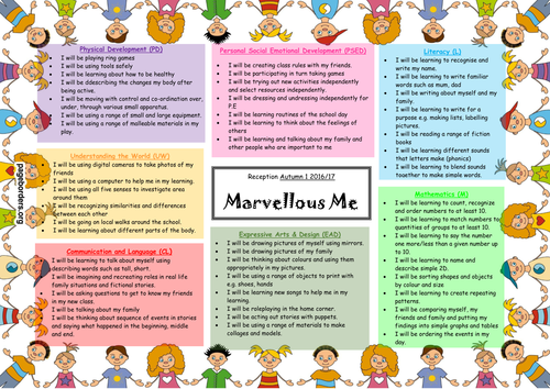 Marvellous Me Topic Map