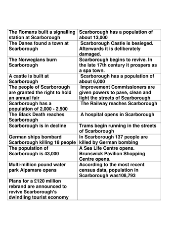**NEW AQA A-LEVEL** CONTRASTING PLACE SCARBOROUGH HISTORY CARDS
