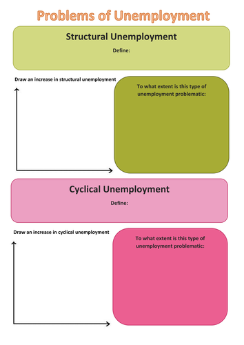 Unemployment Worksheets and Powerpoint with Answers