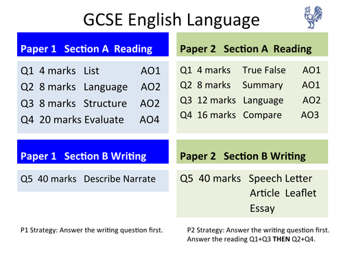 Gcse english language revision online dating. Gcse english language revision online dating.