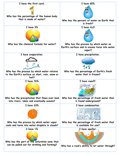 I Have/Who Has? Fun Review Game! Water Cycle/Fresh Water Supply