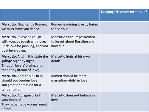 ROMEO AND JULIET - REVISION - CHARACTER OF MERCUTIO
