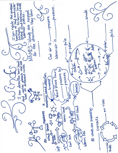 Winds Doodle Study Guide