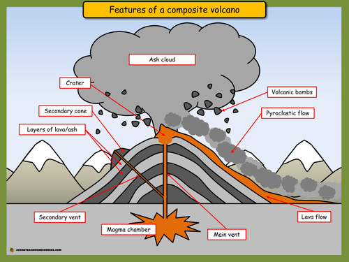Features of a composite volcano