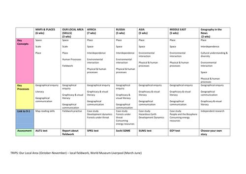 Long Term KS3 curriculum plans linked to long term plans for Edexcel B 9-1 GCSE