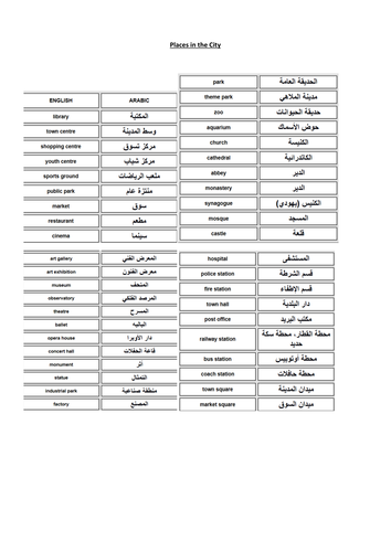 Places in the City Vocab list