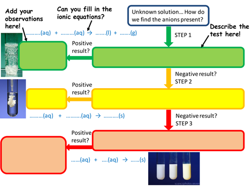 Solution Testing for Anions Flowchart OCR GCSE and A-Level ...