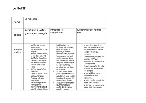 la haine key themes by iloveparis teaching resources tes
