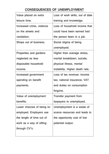 card sort on consequences of unemployment