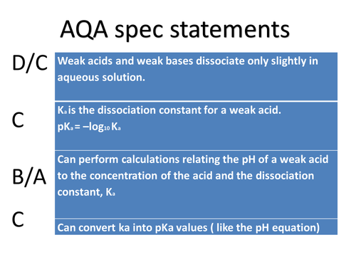 AQA A level Chemistry  (part 2)  Using ka to calculate pH of weak acid and the pKa work