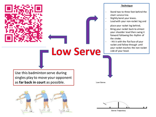 Badminton Serving Resources