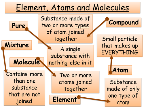 Year 7 Chemistry - Atoms, elements and molecules, Periodic table + Word equations