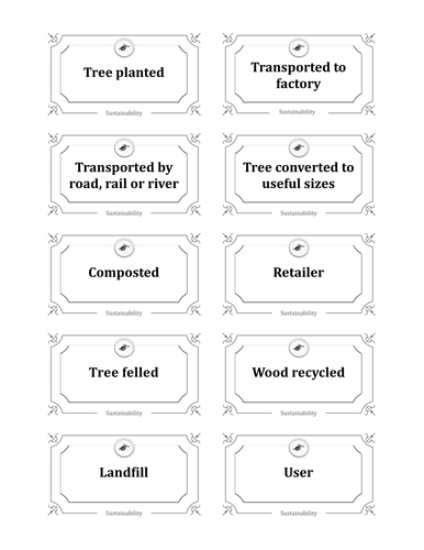 Year 7 and 8 - Sustainability of materials
