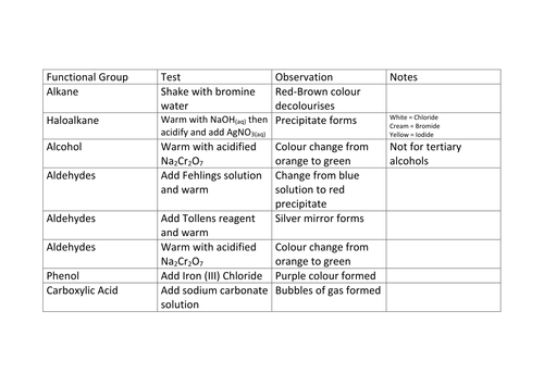A level OCR Organic Chemistry Functional Groups and Reactions – Functional Group Worksheet