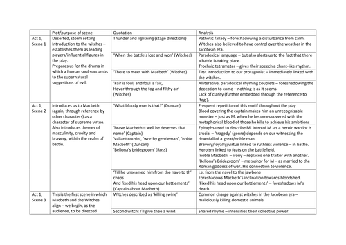 power and conflict poetry aqa example essay comparing exposure macbeth scene by scene key quotations and analysis