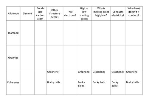 CC7b SC7b Allotropes of Carbon worksheet (Edexcel 9-1