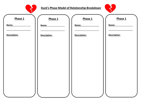 Theories of Romantic Relationships - Duck's Phase  Model