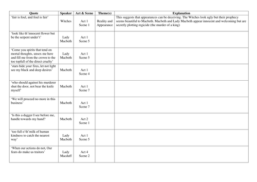 Macbeth Quotes and Themes worksheet