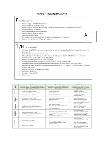 Quick marking feedback sheet for SPCA advert (animal cruelty)
