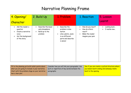 Narrative Writing Frame for GCSE paper 1 by EnglishGrade5 - Teaching ...