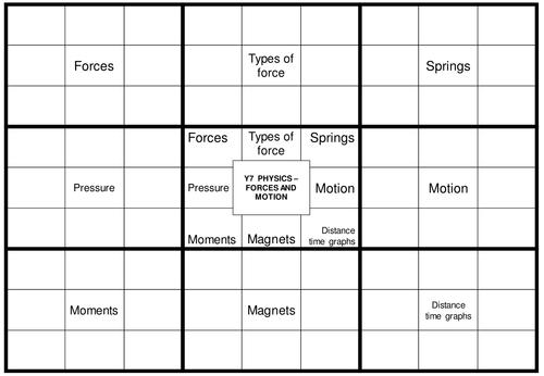 Forces revision
