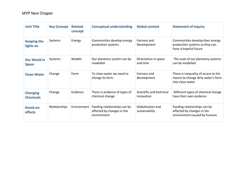 IB MYP Sciences units scope and sequence