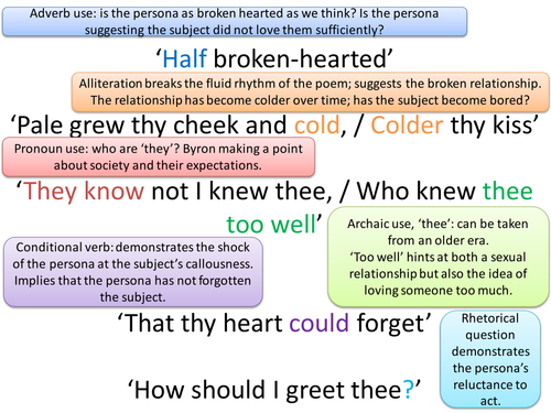 AQA GCSE Love and Relationships Poetry Revision Resource: Quotes, Form, Structure, Context, Themes