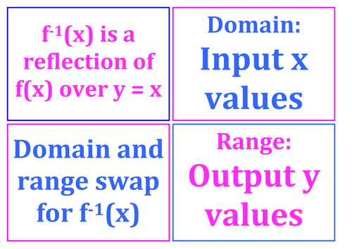 C3 Mathematics (Edexcel AQA) A Level Posters - Domain, Range and Inverse  Functions