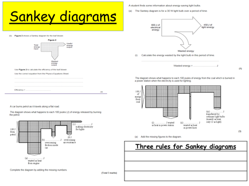 Sankey Diagrams Revision By Efoth2109 Teaching Resources Tes