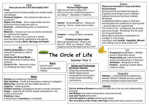 Year 2 Circle of Life (Habitats) cross curricular topic web and creative homework activities grid