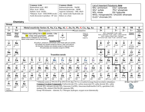 Annotated periodic table for gce o level by sk8erboi323 teaching annotated periodic table for gce o level by sk8erboi323 teaching resources tes urtaz Images