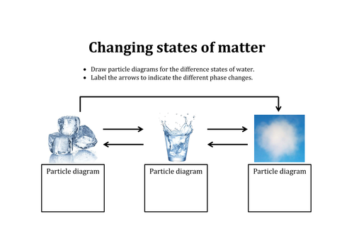 Changing States Of Matter Activity Ks3 By Aslawrenson Teaching
