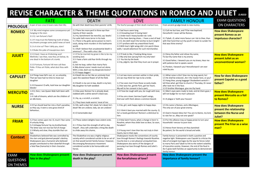 Essay Plans Romeo And Juliet Characters Gcse By Eleighton  Romeo And Juliet Gcse Revision Sheet New Version