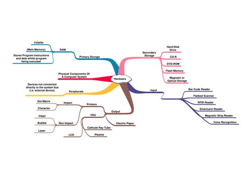 Mind-map on Hardware