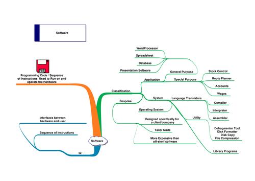 Mind map - Software