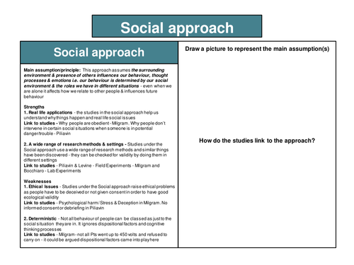 OCR H567 A level Psychology Approaches & Perspectives revision cards