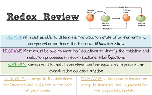 Redox Review for AQA and OCR Chemistry A Level