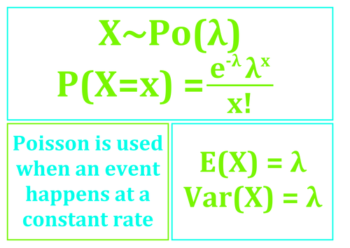 S2 Statistics Mathematics A Level (Edexcel AQA OCR) Posters - Poisson Distribution