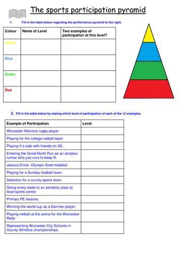 GCSE PE- participation pyramid, roles in sport & NGB's work sheet