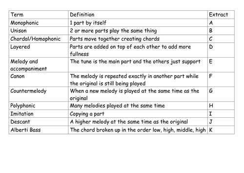 AQA GCSE Music Texture and Melody Revision