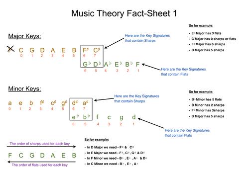 Music Theory Fact Sheet