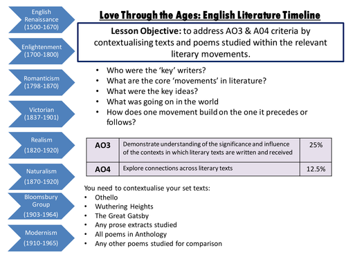 AQA A LEVEL LOVE THROUGH THE AGES POETRY PROSE CONTEXT TIMELINE