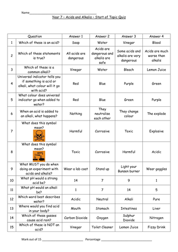 Start/End of topic quiz/test for Acids and Alkalis - KS3