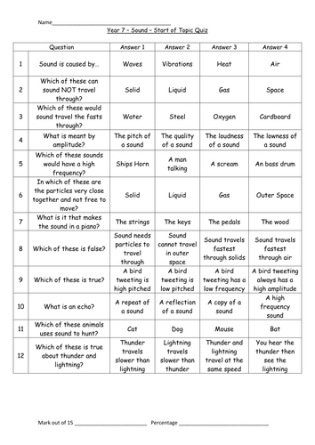 Start/End of topic test/quiz for sound - KS3