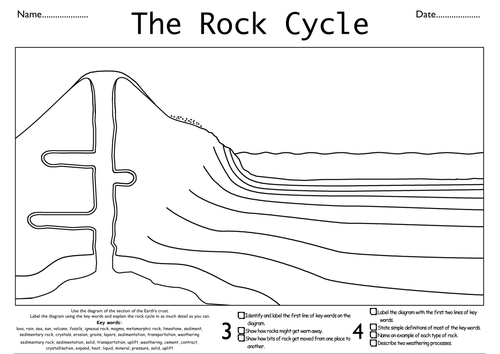 Rock Cycle Assessed task