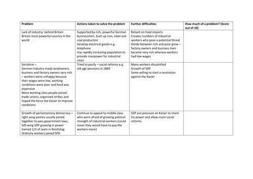 AQA 8145 Germany - Challenges to the Kaiser