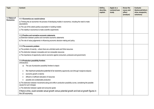 Edexcel Economics Learning Checklist